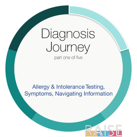 Diagnosis Journey part One with The Allergy Chef