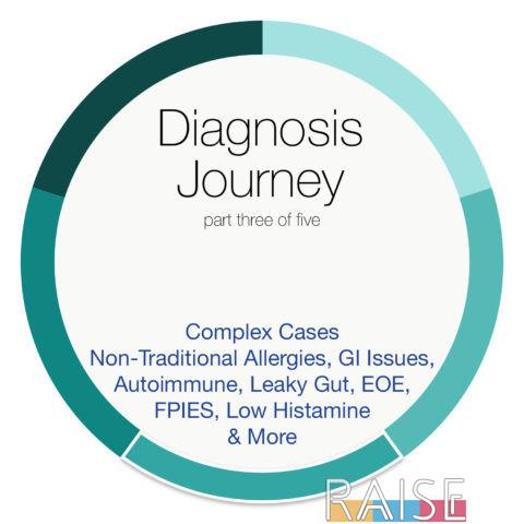Diagnosis Journey part Three with The Allergy Chef